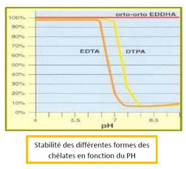 analyses physico-chimiques
